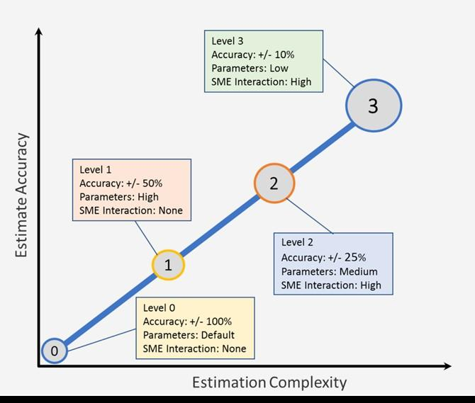 Machine Learning IT Project Estimate