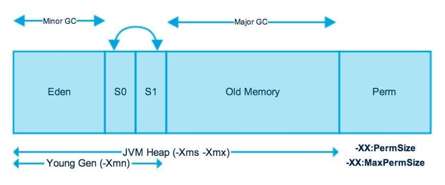 Java Memory Management for Java Virtual Machine (JVM) - Betsol