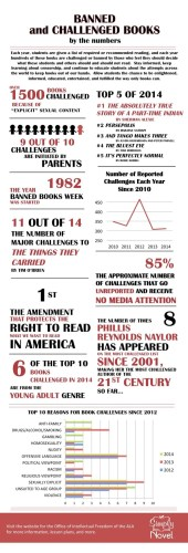 Banned-books-by-the-numbers-infographic
