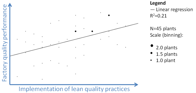 The effect on quality performance of implementing a Corporate Lean Program in Volvo AB [7, p. 194]
