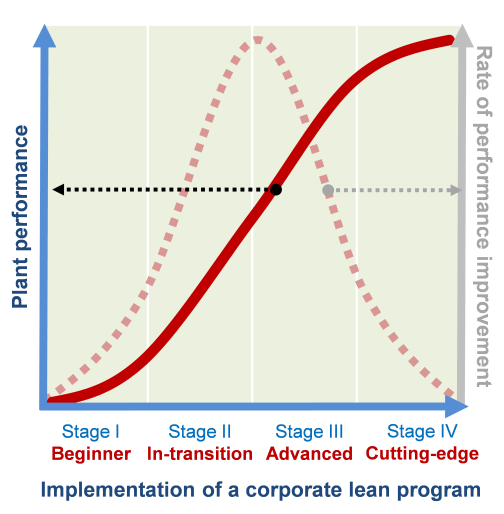 the s-curve of lean
