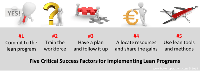 critical success factors for lean implementation