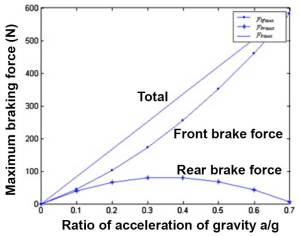 Graph showing front braking force increasing nearly linearly while rear braking force initially increase but then levels off and reduces to zero