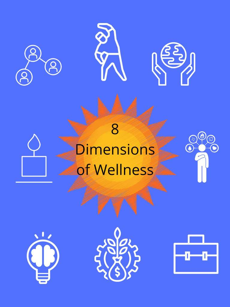 Icons depicting the 8 dimensions of wellness