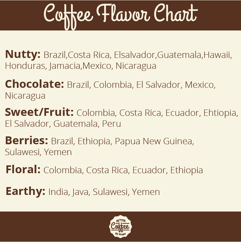 coffee flavor chart, A tool to help develop your coffee flavor palate