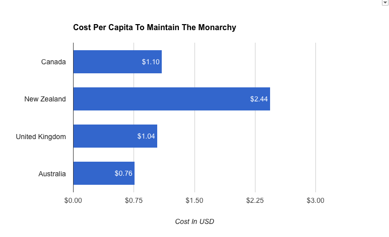 Cost of Maintaining A Monarchy Per Capita