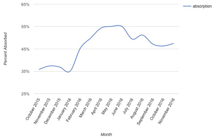 Toronto Detached Absorption – November 2016
