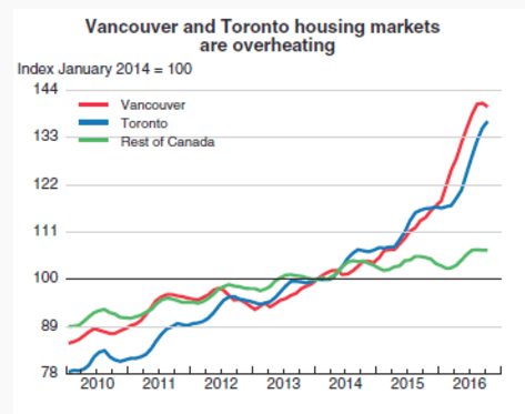 Vancouver and Toronto housing markets are overheatings
