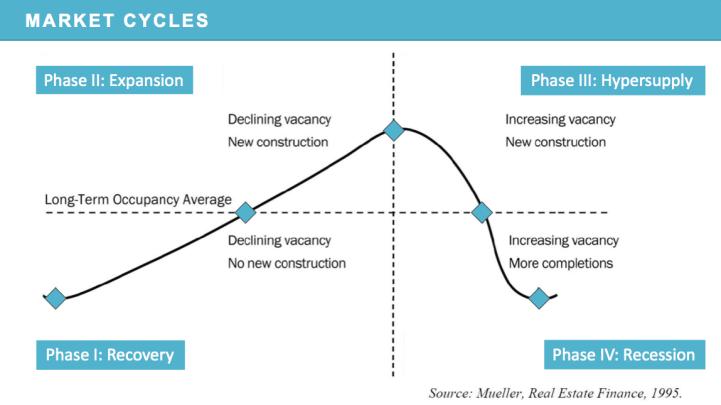 Real Estate Market Cycle Slide.