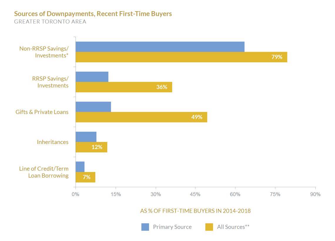 Altus - Half of Toronto Real Estate Buyers Were First-Time Buyers - How First Time Buyers Buy Homes