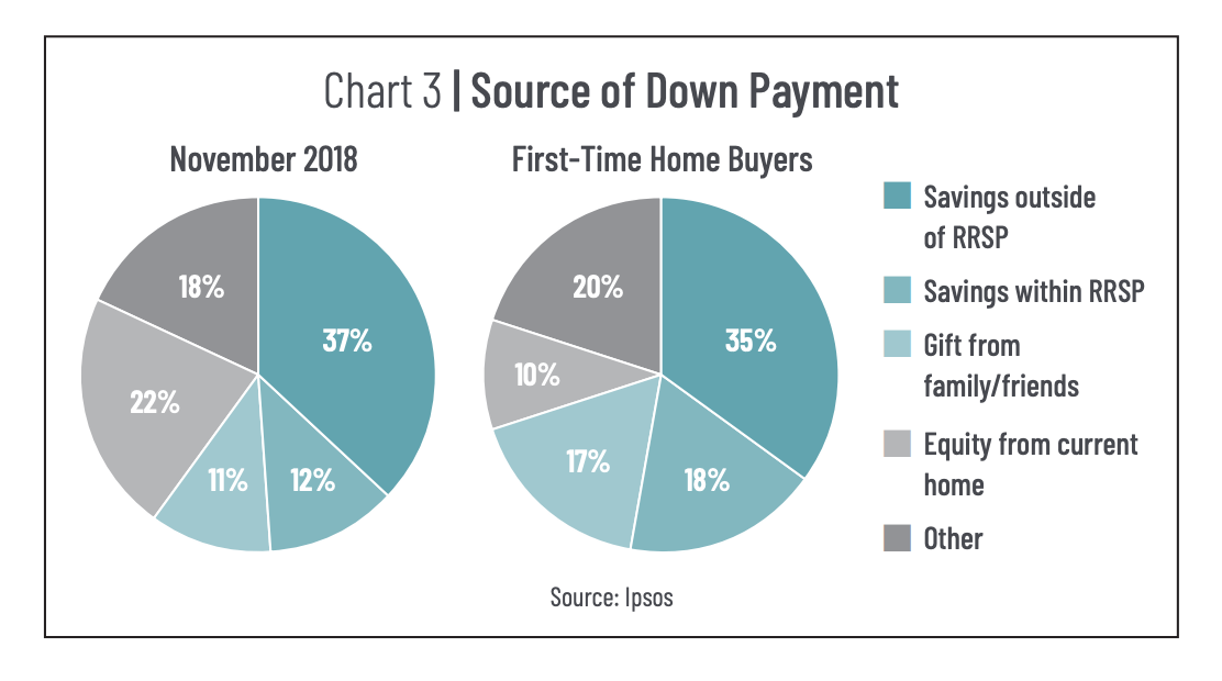 Toronto Real Estate First-Time Buyer Source of Income