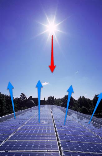 Solar Panel Dot Product