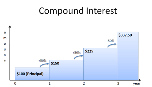A Visual Guide To Simple Compound And Continuous Interest