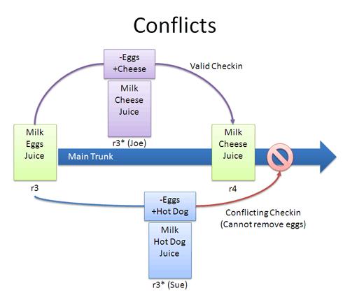 version control conflict