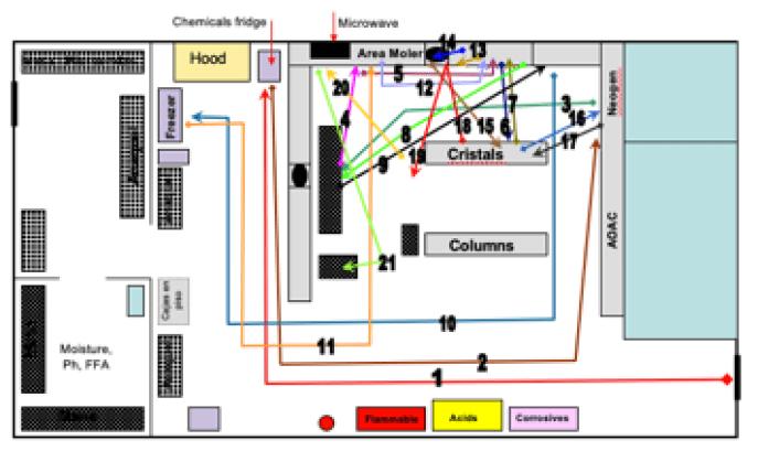 what is an spaghetti chart?