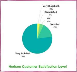 Customer Satisfaction Graph Of Babyletto Hudson Crib