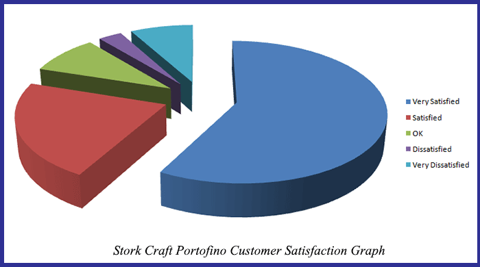 Stork Craft Portofino Customer satisfaction graph