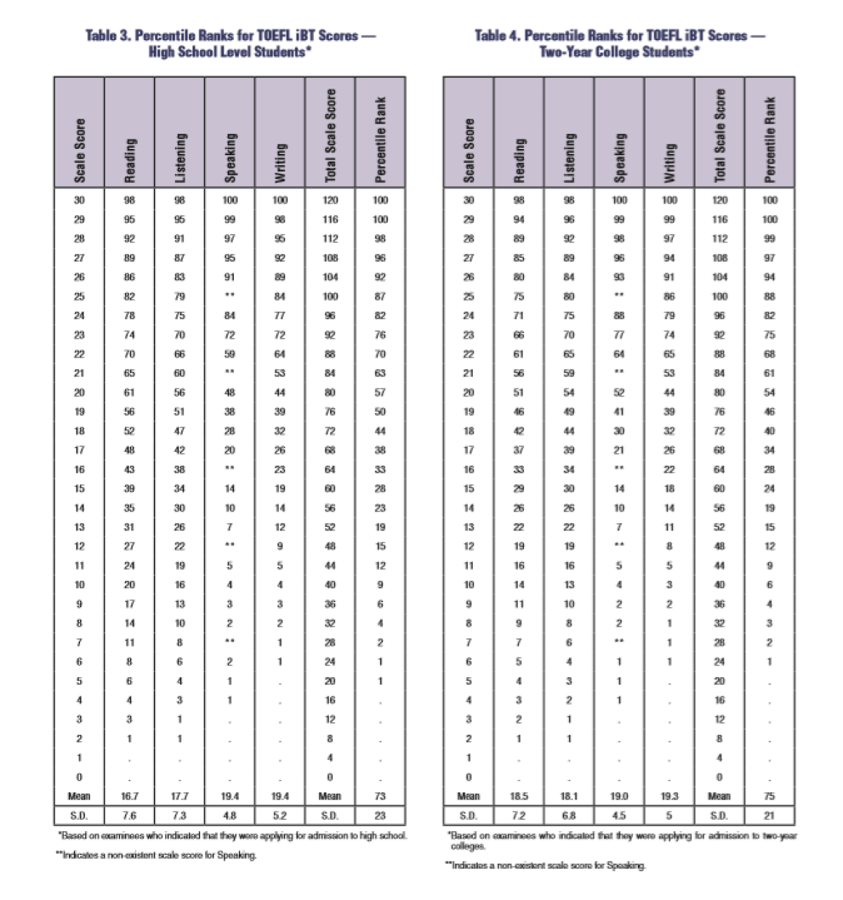 TOEFL score percentages
