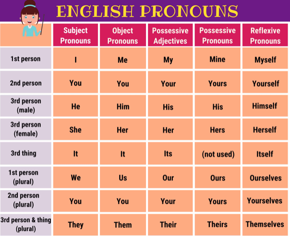 Example of pronouns