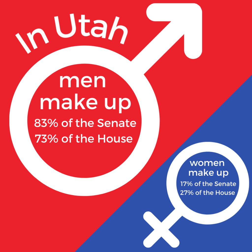 In Utah men make up 83% of the Senate and 73% of the house while women make up 17% of the Senate and 27% of the House
