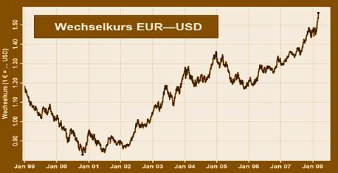 WK-eur-usd