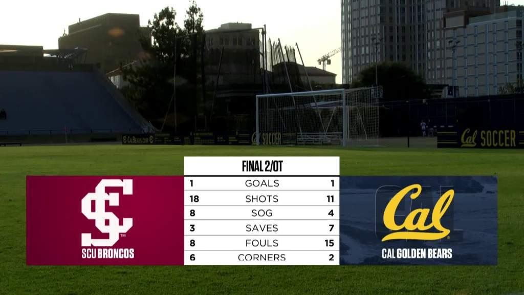 Recap: California pulls off a 1-1 tie vs. the defending NCAA champions, No. 2 Santa Clara