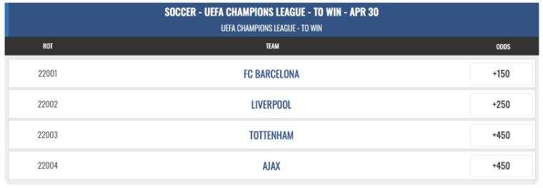 champions league quarter final betting odds