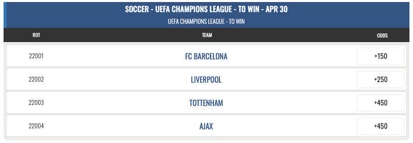 champions league quarter final betting odds