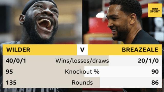 Wilder Breazeale Fight Stats