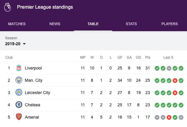 Premier League Table 2019-20