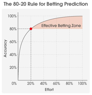 using-the-pareto-principle-in-betting-graph