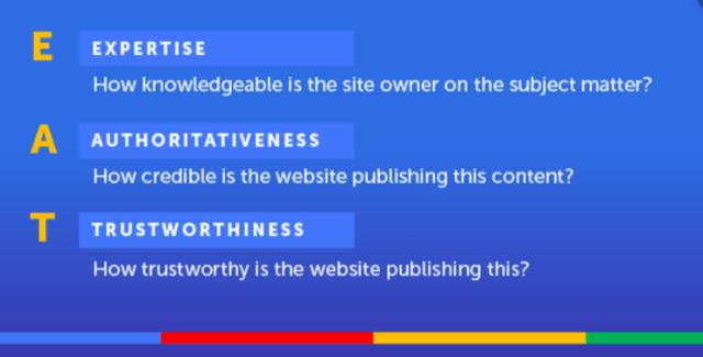 EAT: Expert Authoritativeness Trustworthiness Google algorithm