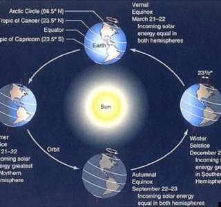 9 Facts about the Summer Solstice