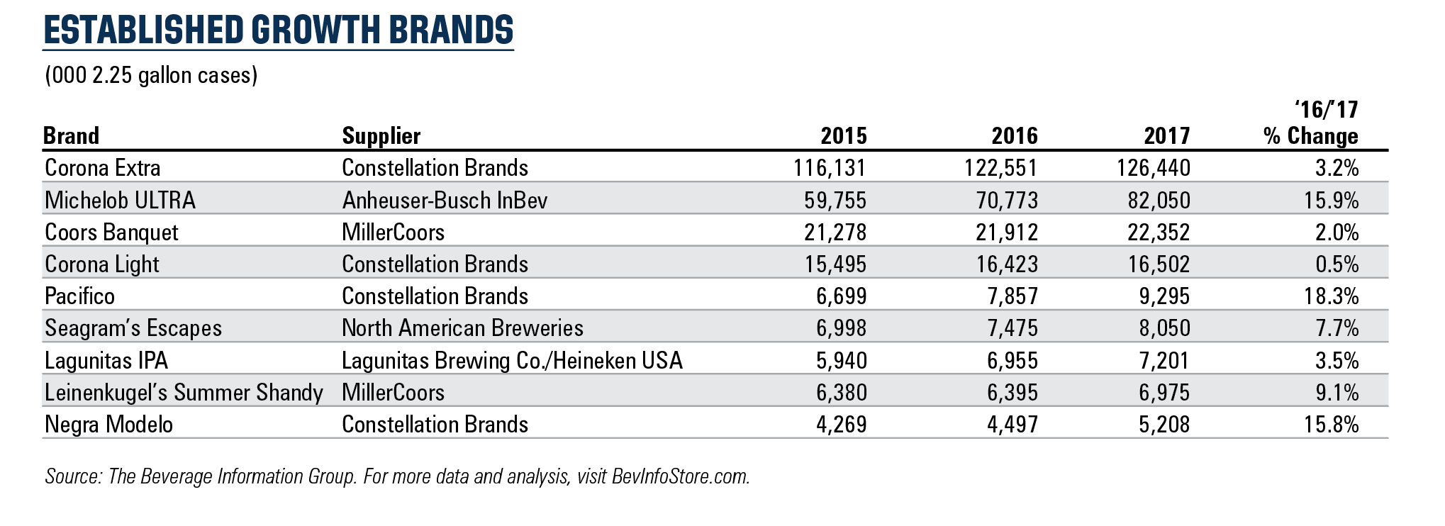 The 2018 Beer Growth Brands: 4 Trends Driving Beer/FMB Sales
