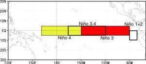 Nino regions