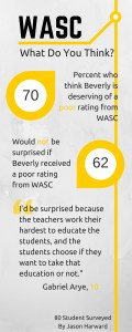 WASC infographic