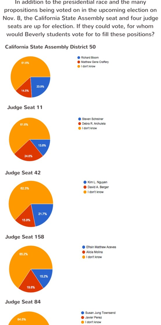 Judge positions