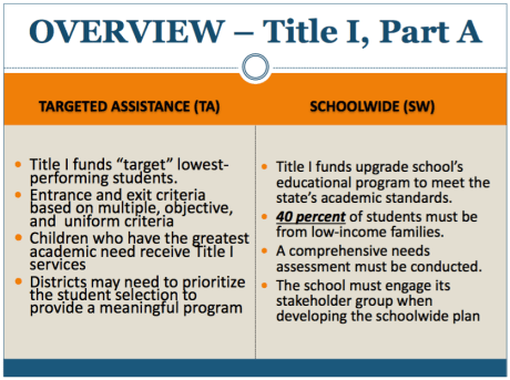 Targeted Assistance vs Schoolwide