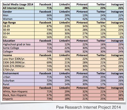 choose a social media site, pew, overwhelmed by social media