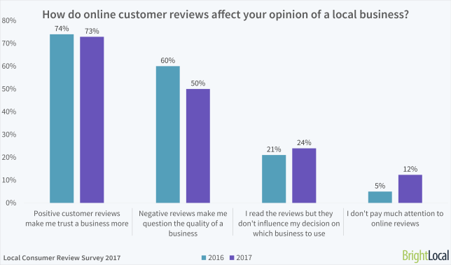 customer reviews, be visible, betsy kent, brightlocal