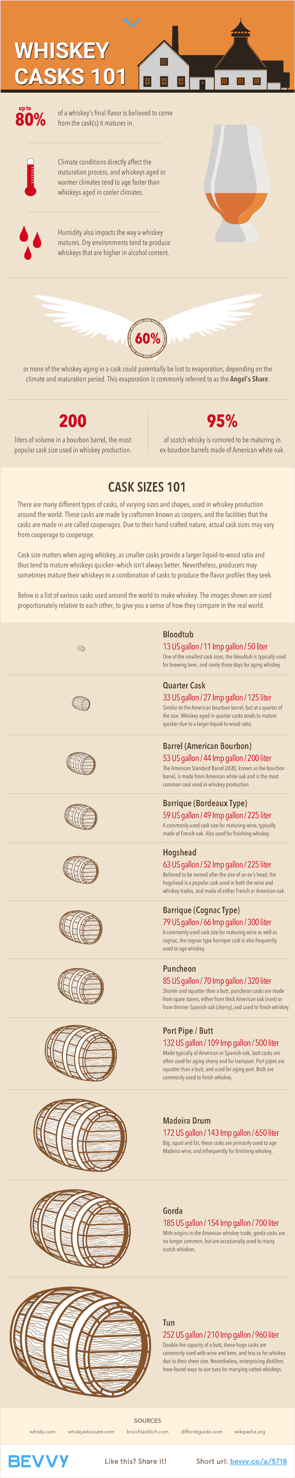 Whisky Casks 101 | Bevvy