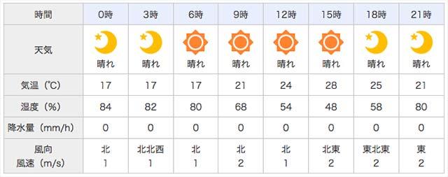 琵琶湖ガイドブログ 6月釣果 写真
