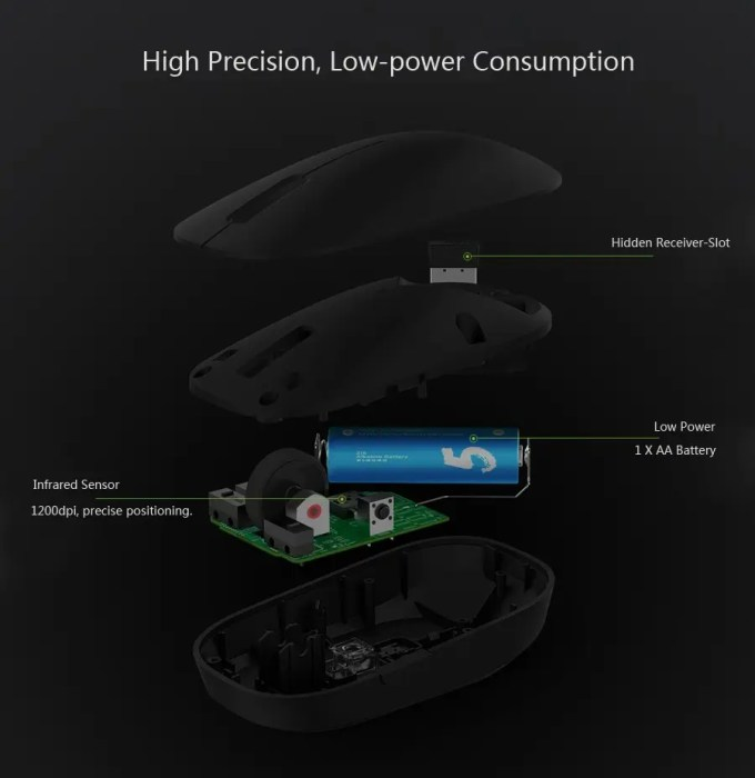 XIAOMI 1200DPI 2.4GHz 4 Buttons Wireless Optical Mouse For PC Laptop 構造