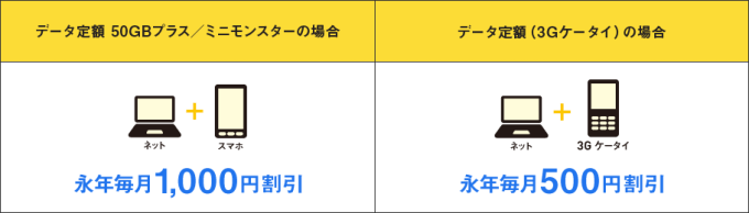 SoftBank 光とセットで携帯代が永年毎月最大1,000円割引!
