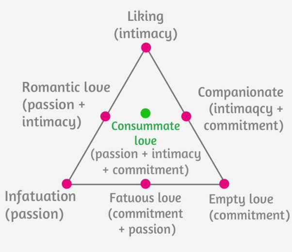 passion intimacy commitment