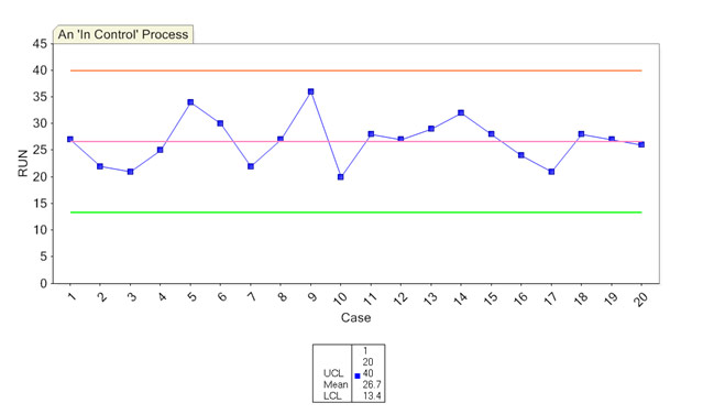 in-control-process-chart