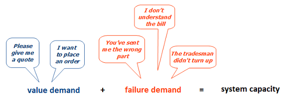 Failure demand