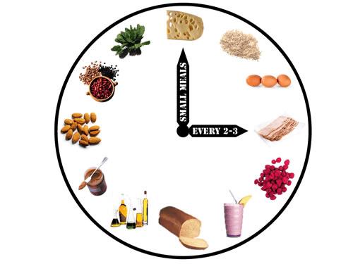 Diet, Nutrition - Part I (6/6)