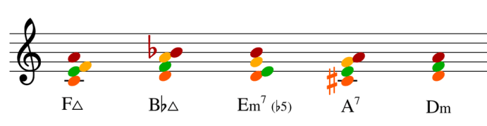 Connecting Chords With Voice Leading. Voice leading can make your chord progressions smoother. Learn all about harmonic melody and chord direction.