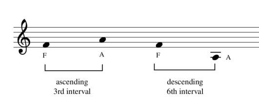 A music interval is the relative distance between two notes that can be measured in tones or steps.